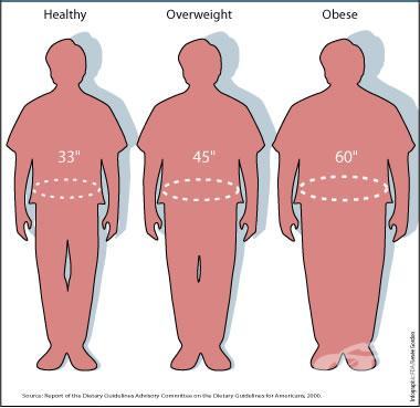 waist-size-BMI